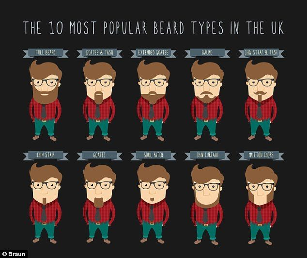 Popular Styles In The UK