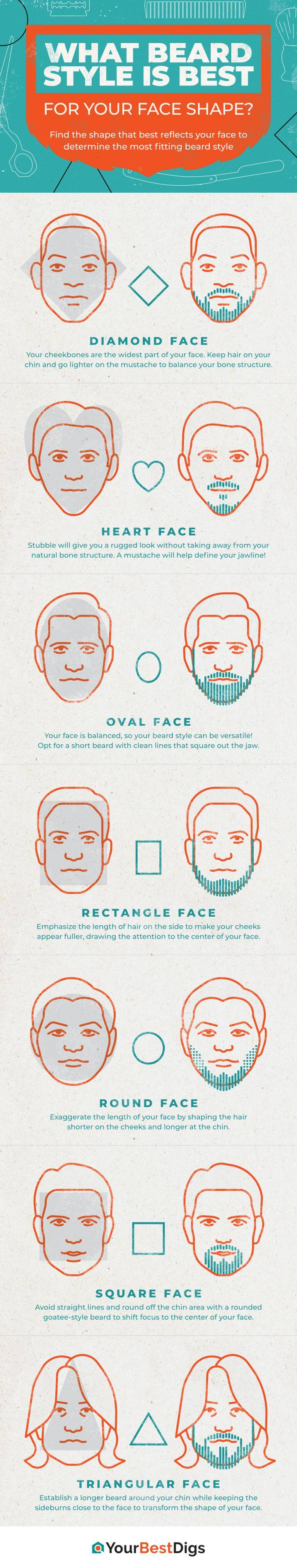 Admirable What Facial Hair Is Right For Your Head Shape Schematic Wiring Diagrams Amerangerunnerswayorg